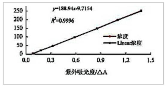 聚丙烯酰胺标准曲线图