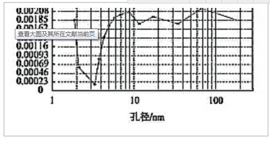 煤粉吸附聚丙烯酰胺后等温曲线