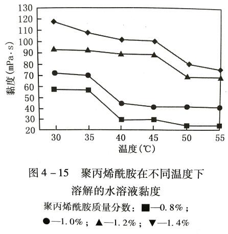 不同温度配置聚丙烯酰胺水溶液粘度